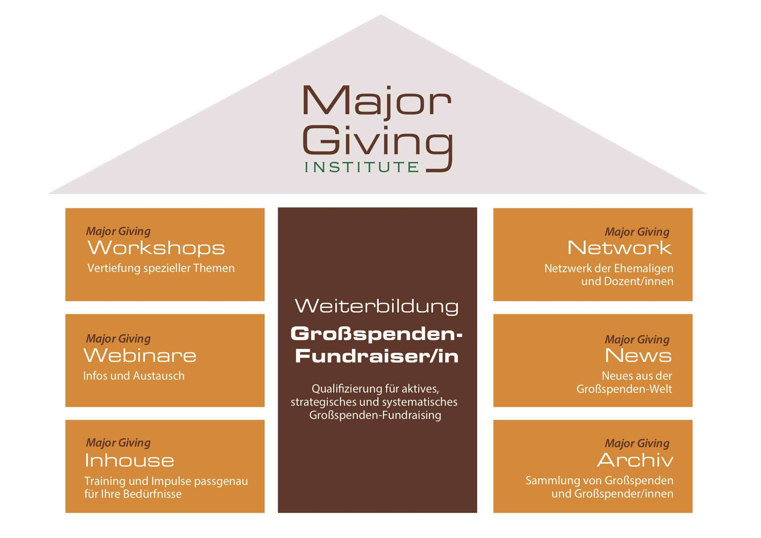Major Giving Institute_Angebote